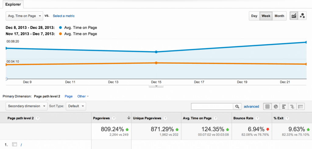 content formatting case study google analytics