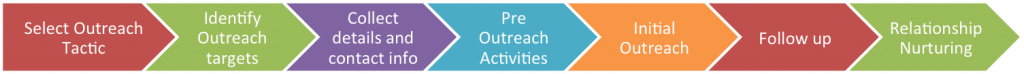 outreach process copy