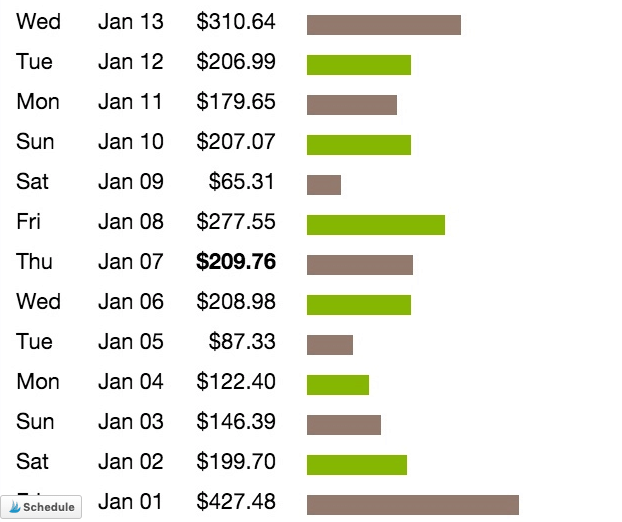 Clickbank Revenue Report