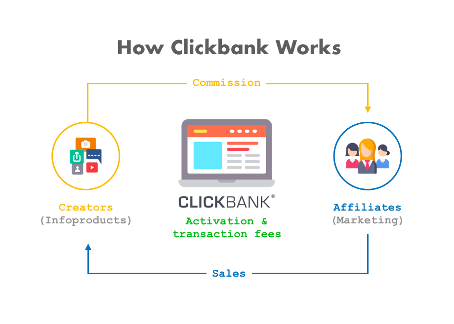 How To Make Money With ClickBank in 2019 [Up to $400/Day]