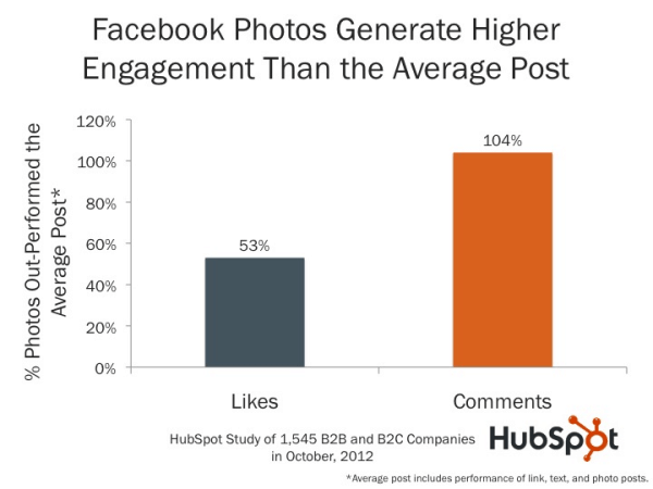 Facebook Photos Generate Higher Engagement that the Average Post