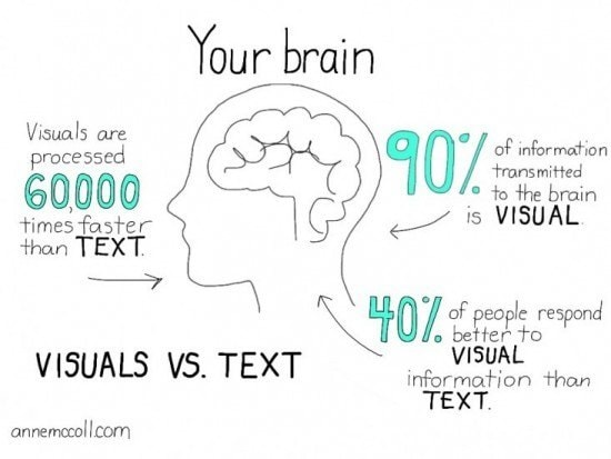 text vs visual