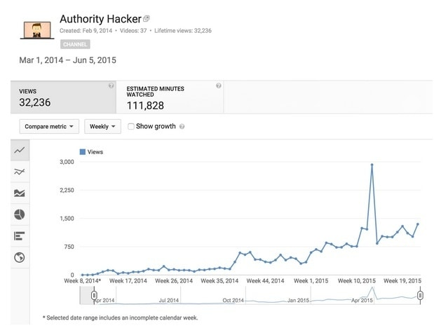 Authority Hacker Youtube growth