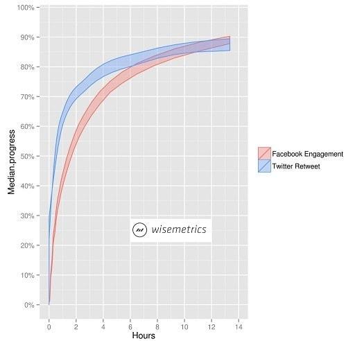Facebook Engagement and Twitter Retweet