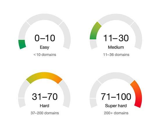 Ahrefs Keyword Difficulty Scores