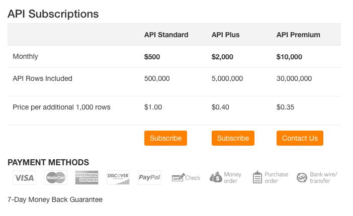 Ahrefs API Subscriptions