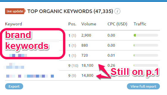 How to Steal Competitor Keywords