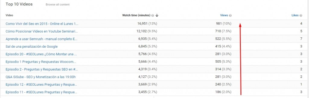 Humpday Hangouts Youtube views analytics