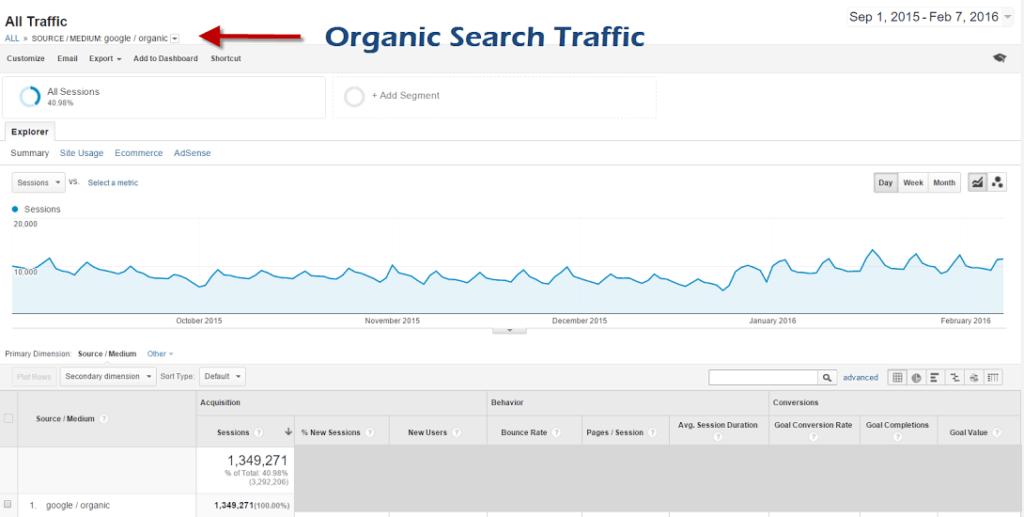 Jon Dykstra Organic Traffic