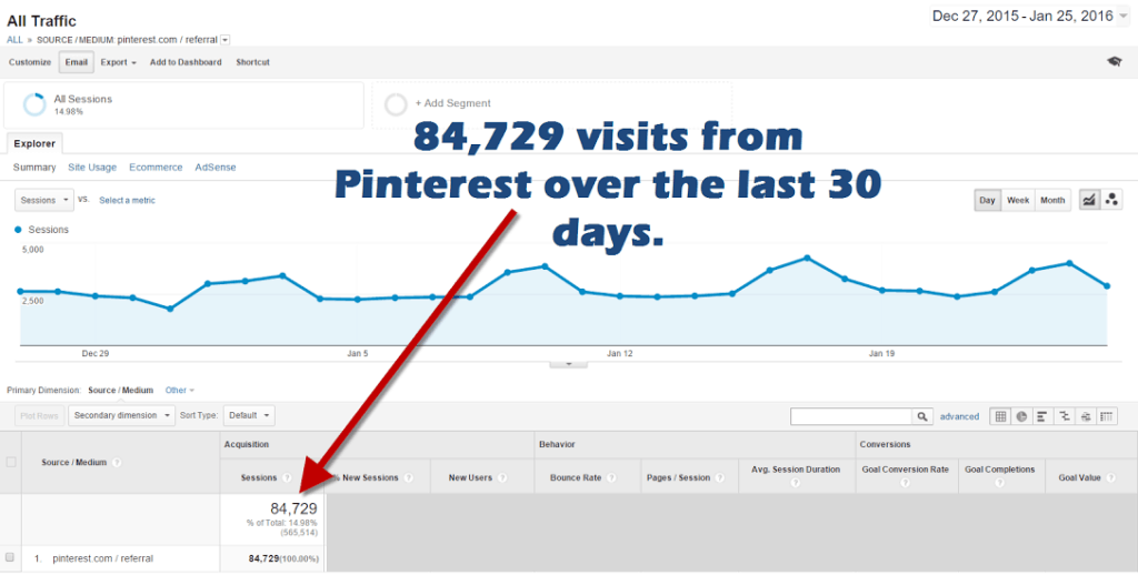 Jon Dykstra Pinterest Traffic