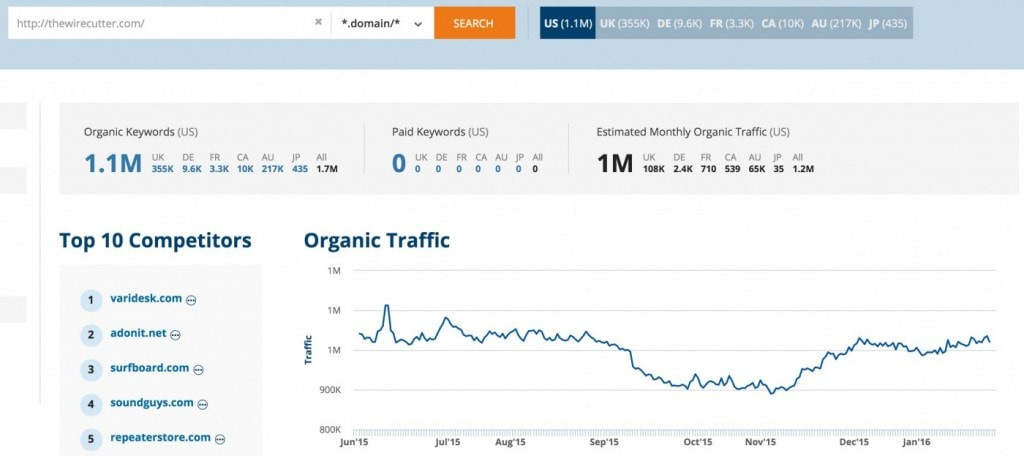 Search traffic overview for thewirecutter.com