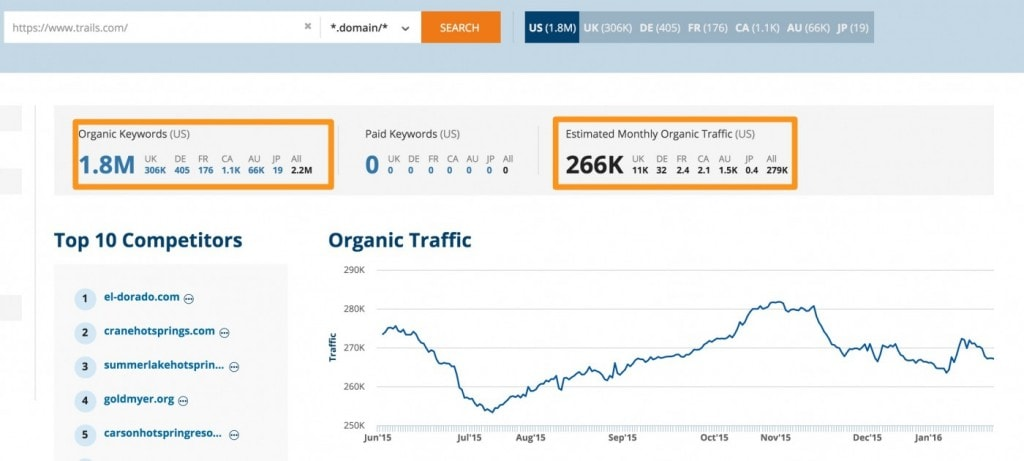 Search traffic for Trails.com