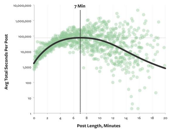 longform content medium blog length