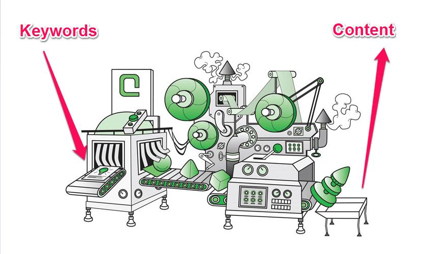 Content automation machine