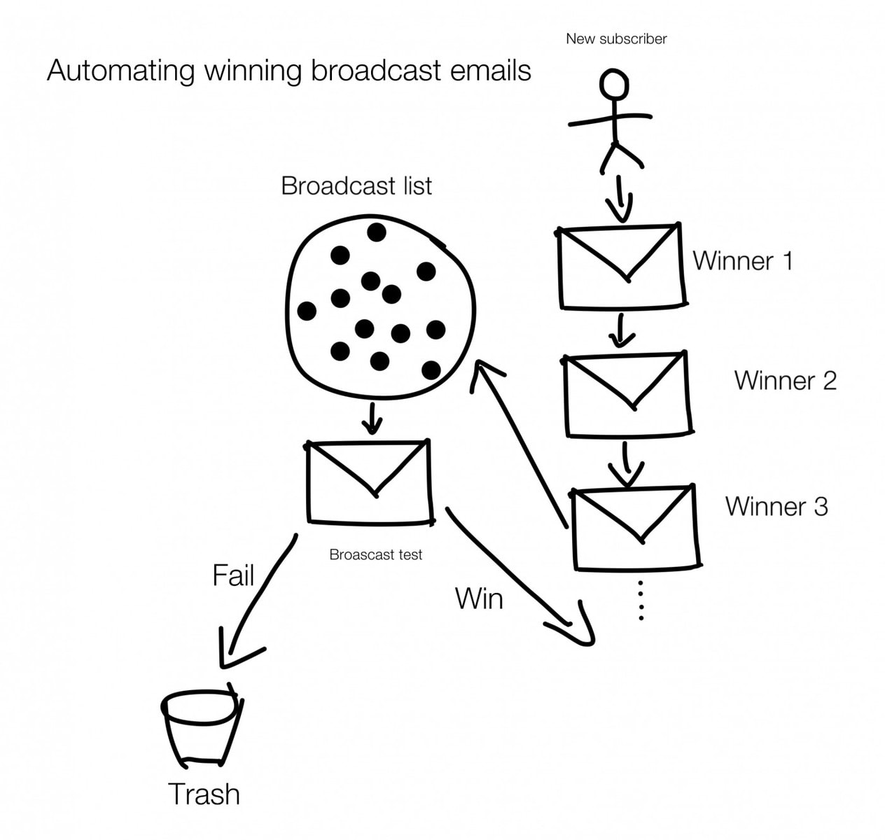 Automating winning broadcast emails