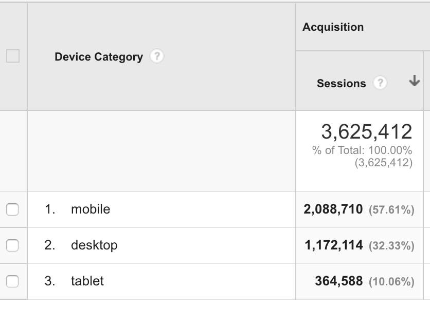 Google Analytics device category