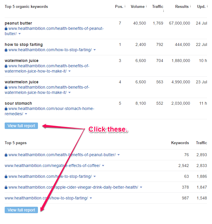Ahrefs top keywords and top posts