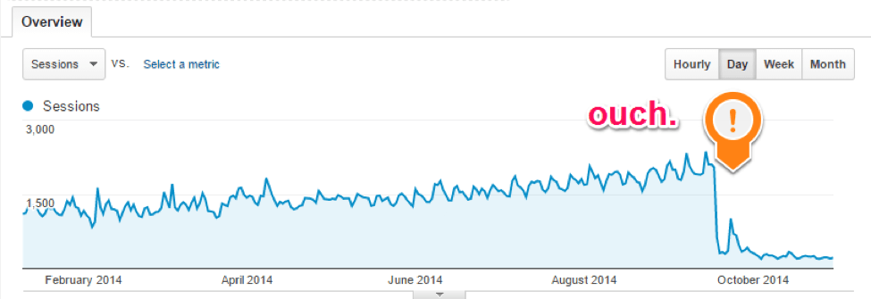 PBN site traffic after Penguin update