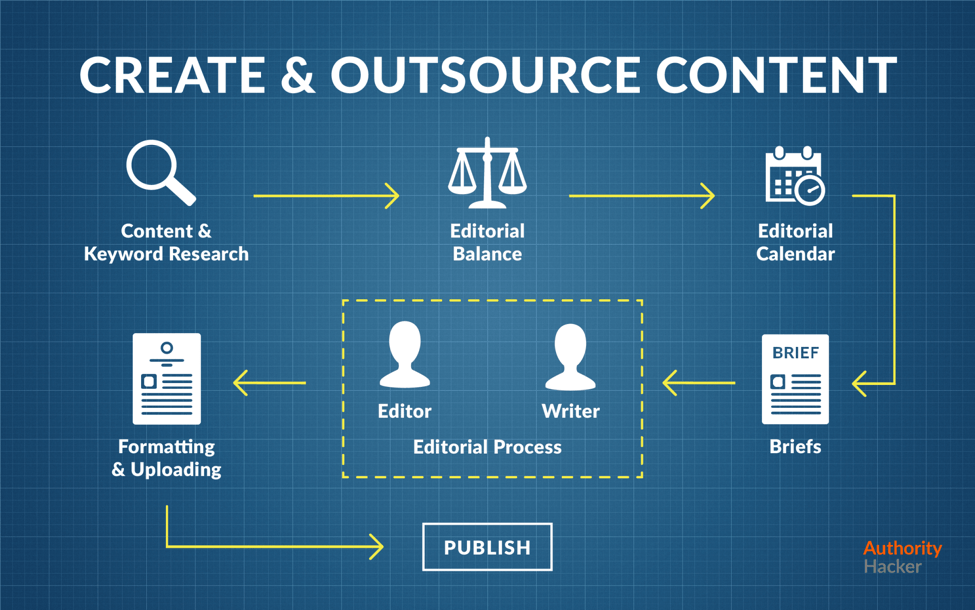 Create & Outsource Content