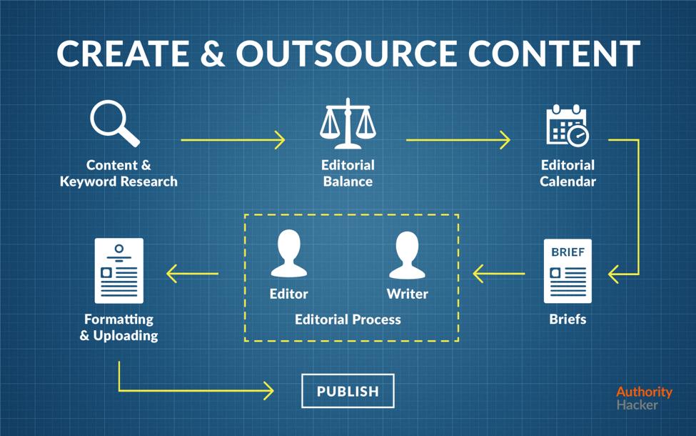 Crea e esternalizza contenuti