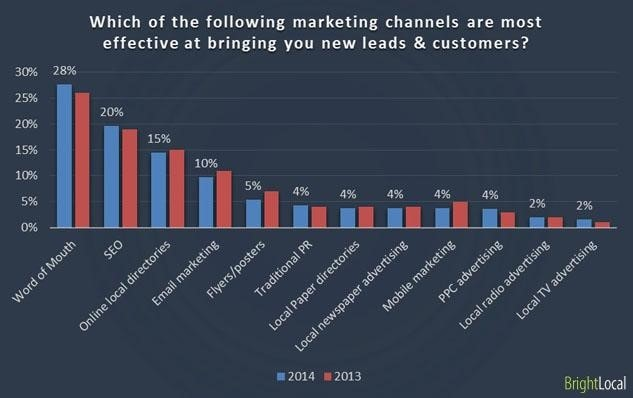 most effective channels effective at bringing new leads & customers