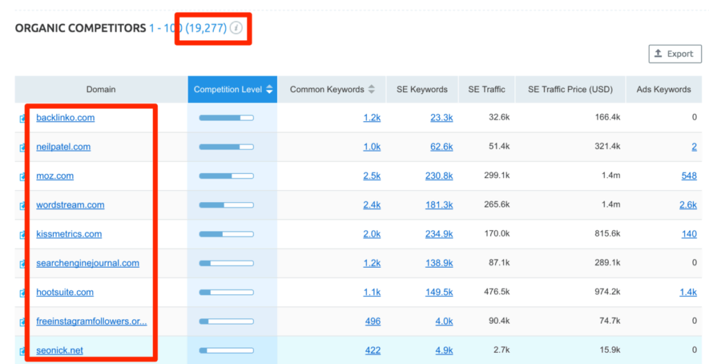 SEMRush Organic Competitor analysis