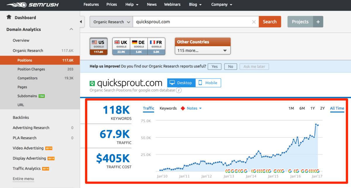 SEMRush Domain traffic overview