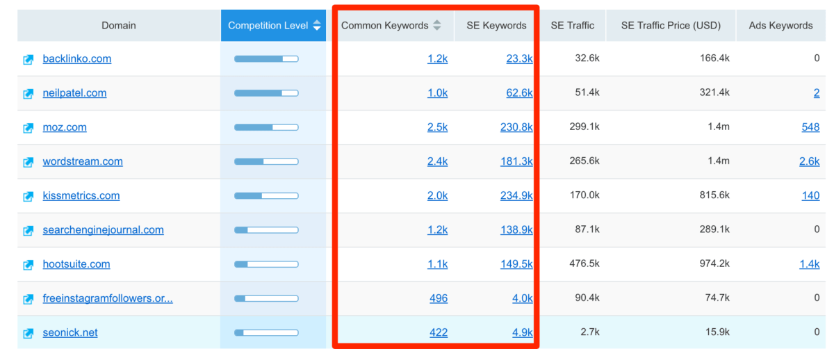 Common Keywords and SE Keywords metrics
