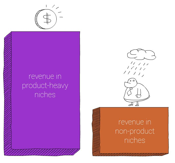 ads revenue in product-heavy nieches and non-product niches