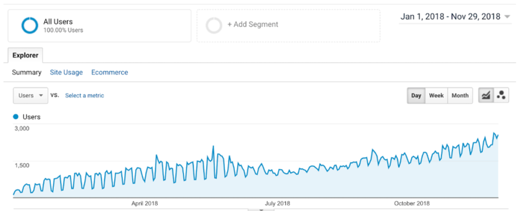 Organic Traffic Growth Sold Affiliate Site