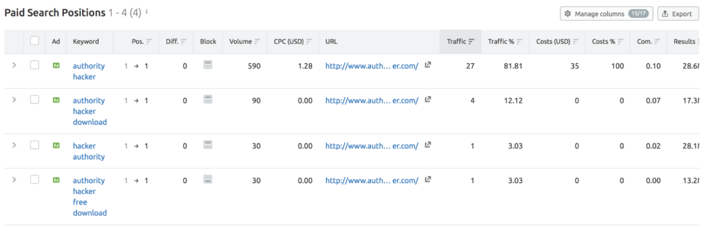 Paid Search Positions Semrush