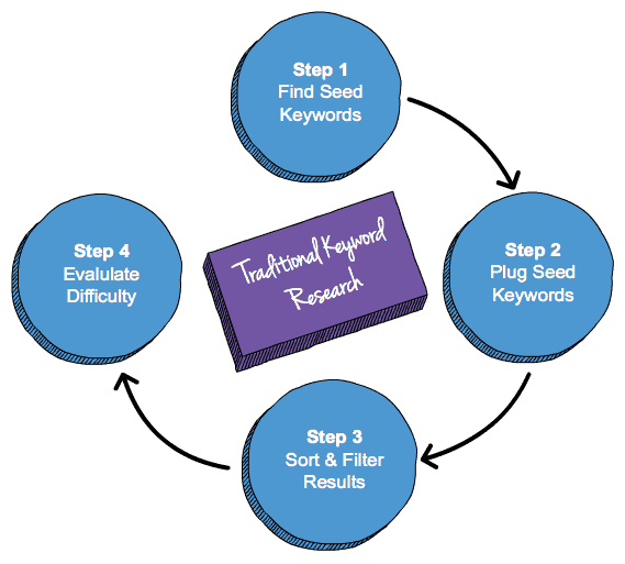 Traditional Keyword Research Graph