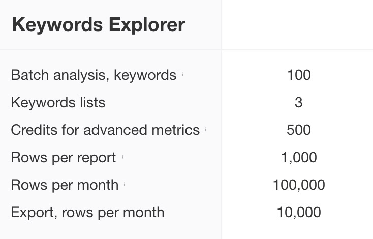 Ahrefs Keywords Explorer Request Limitations