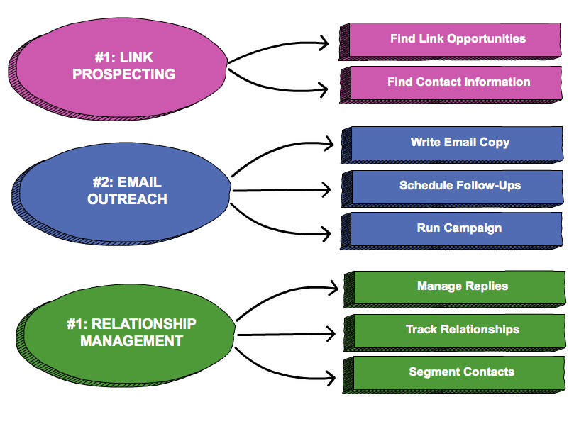 3 Phases Of An Outreach Campaign