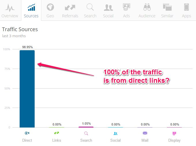 Challengemagazine.com Traffic Sources
