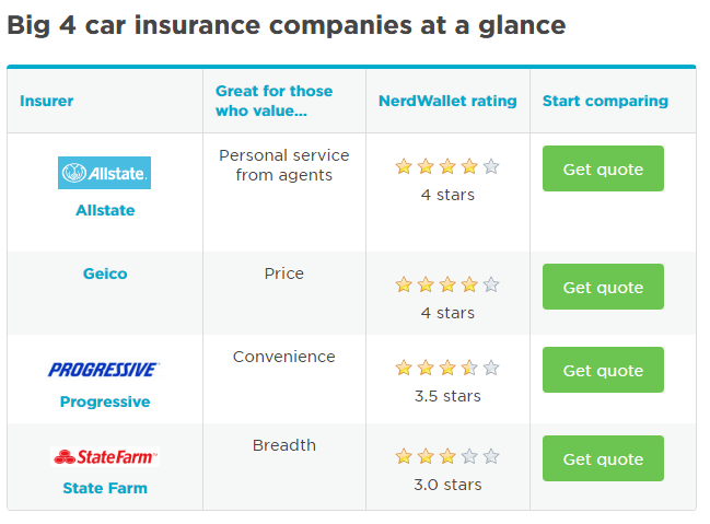 insurance offer comparison table