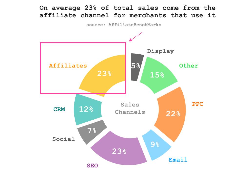Sales Channels Graph