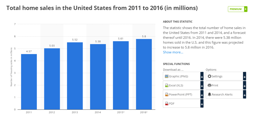 Total home sales in the US from 2011 to 2016