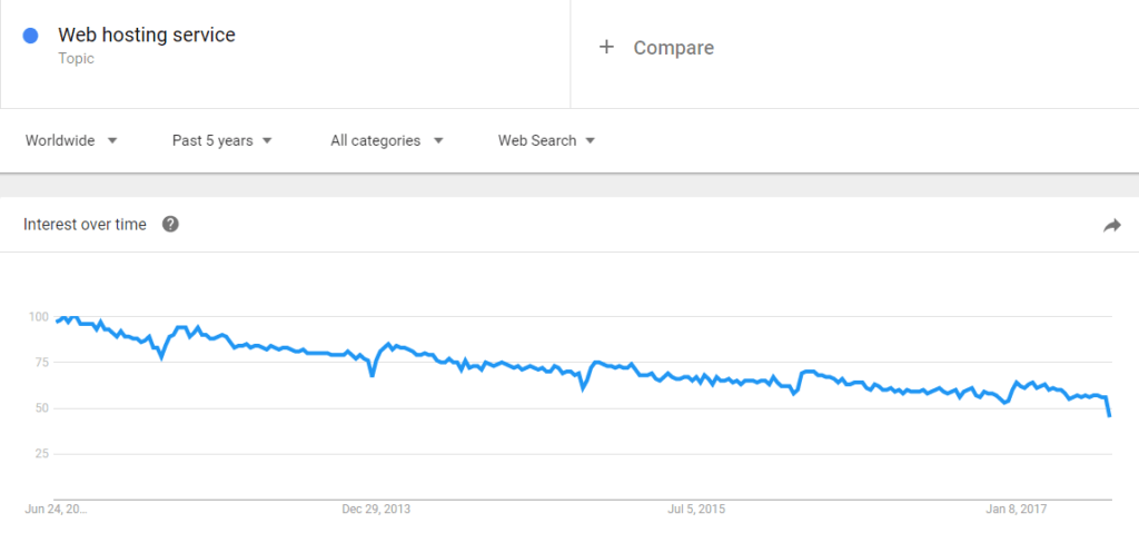 Web Hosting Service Google search trend