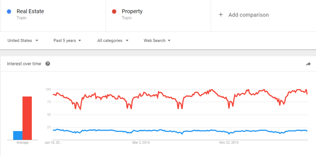 Real Estate keyword search trend