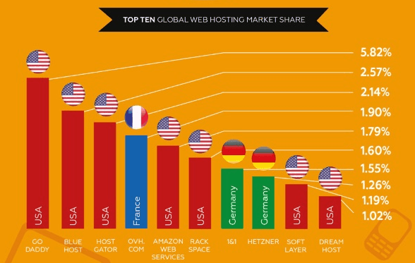Top Ten Global Web Hosting Market Share