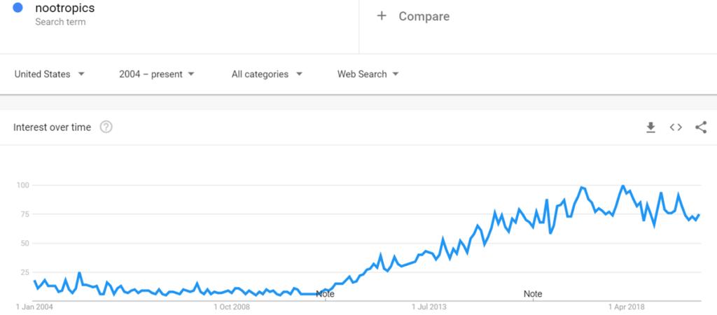 Nootropics Google Trend Graph
