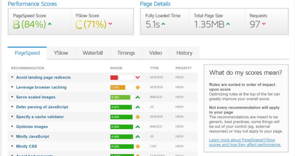 Page Speed Using Thrive Architect
