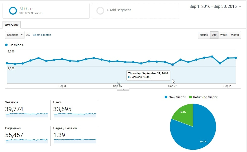 Epic Gardening Google Analytics Overview September 2016