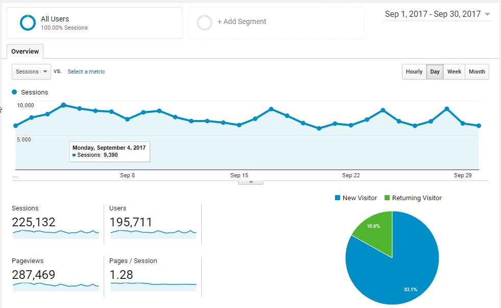 Epic Gardening Google Analytics Overview September 2017