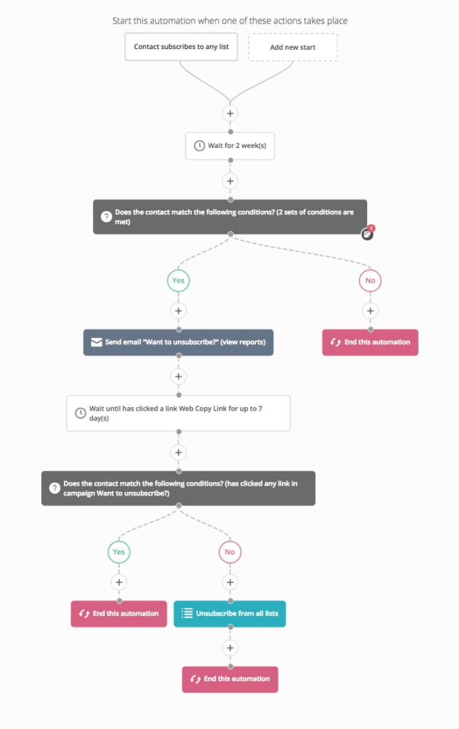 ActiveCampaign Workflow Builder Example