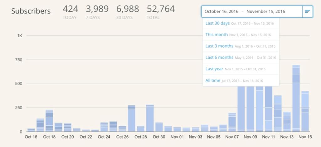 ConvertKit Tracking & Reporting