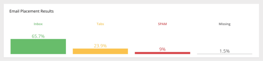 MailChimp GlockApps Test Results