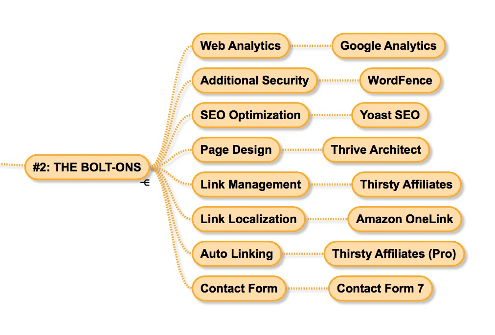 Affiliate Site Framework 2 The Bolt-Ons