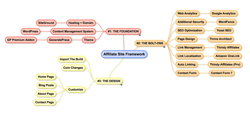 Affiliate Site Framework Graph